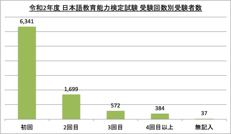 日本語教育能力検定試験受験回数別受験者数_令2