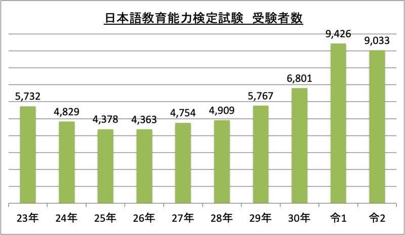 日本語教育能力検定試験受験者数_令2