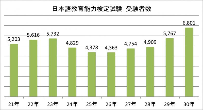 日本語教育能力検定試験受験者数_30