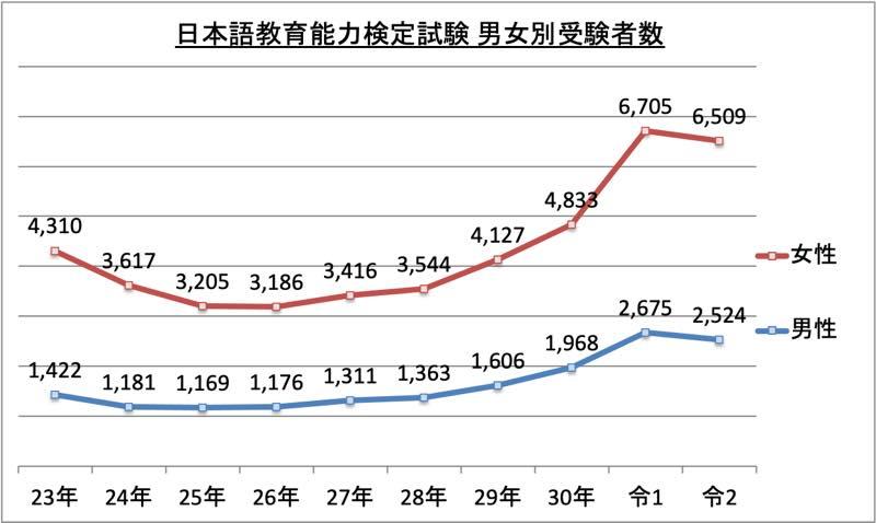 日本語教育能力検定試験男女別受験者数_令2