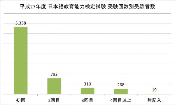 日本語教育能力検定試験受験回数別受験者数_27