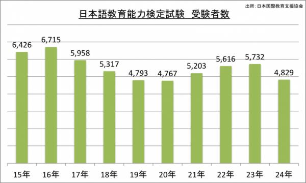 日本語能力検定試験受験者数_24