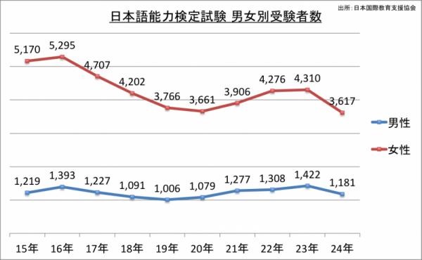 日本語能力検定試験男女別受験者数_24