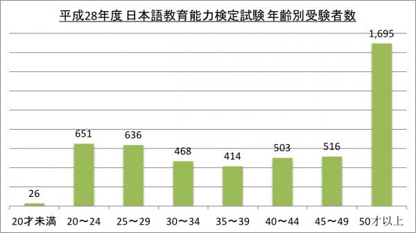 平成28年度 日本語教育能力検定試験 年齢別受験者数_28