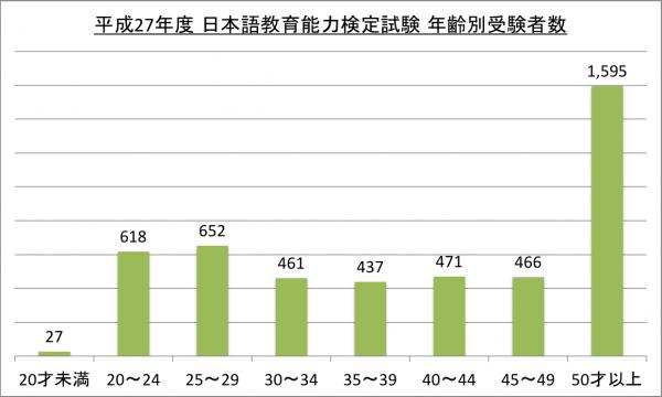 日本語教育能力検定試験年齢別受験者数_27
