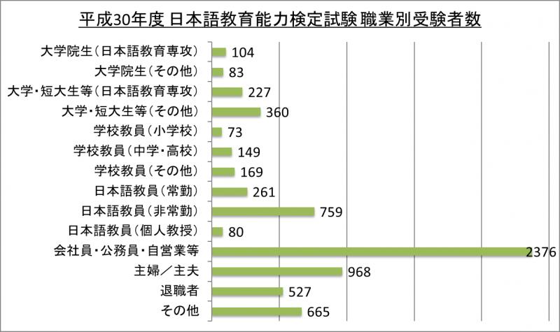 平成30年度日本語教育能力検定試験職業別受験者数_30
