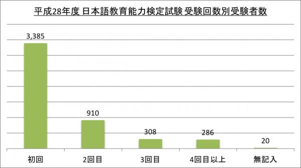 平成28年度 日本語教育能力検定試験 受験回数別受験者数_28