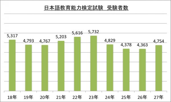 日本語教育能力検定試験受験者数_27