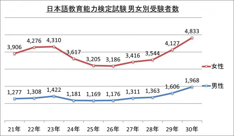 日本語教育能力検定試験男女別受験者数_30