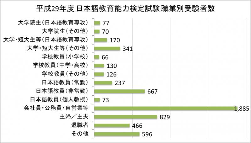 平成29年度日本語教育能力検定試験職業別受験者数_29