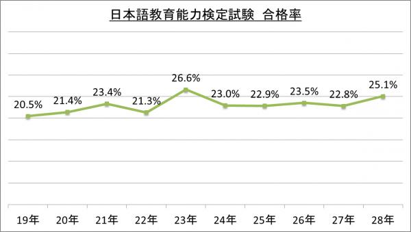 日本語教育能力検定試験 合格率_28