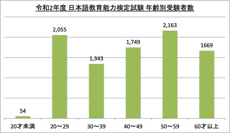 日本語教育能力検定試験年齢別受験者数_令2