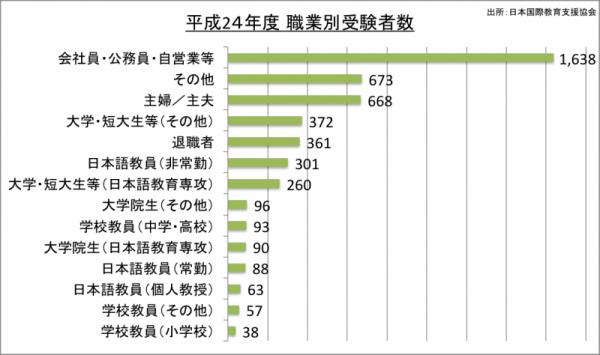 日本語能力検定試験職業別受験者数_24