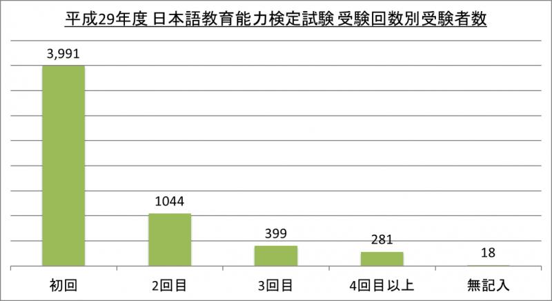 平成29年度日本語教育能力検定試験受験回数別受験者数_29