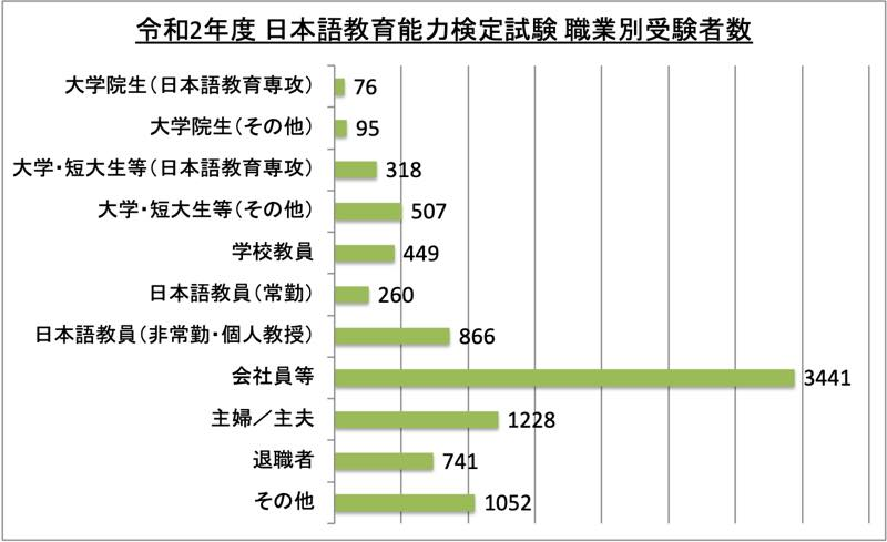 日本語教育能力検定試験職業別受験者数_令2