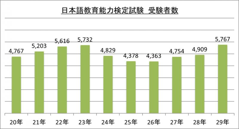 日本語教育能力検定試験受験者数_29