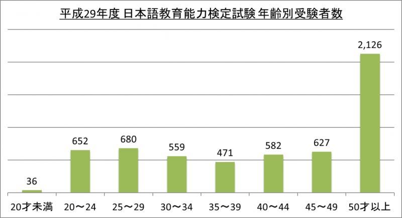 平成29年度日本語教育能力検定試験年齢別受験者数_29