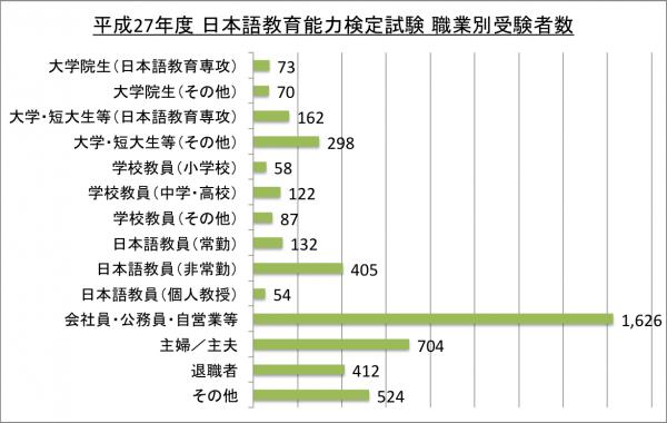 日本語教育能力検定試験職業別受験者数_27