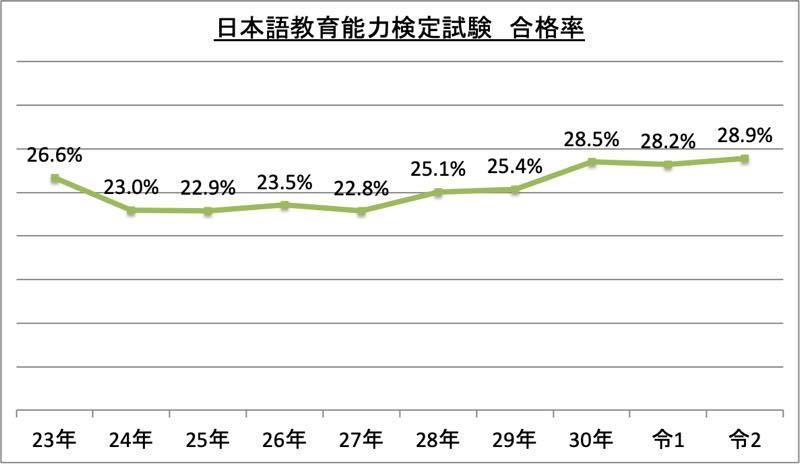 日本語教育能力検定試験合格率_令2