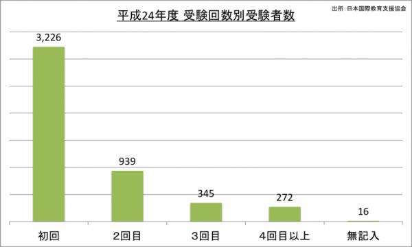 日本語能力検定試験受験回数別受験者数_24