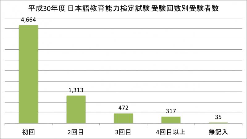 平成30年度日本語教育能力検定試験受験回数別受験者数_30