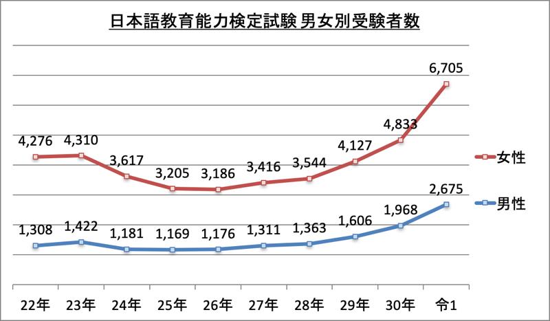 日本語教師男女別受験者数_令1