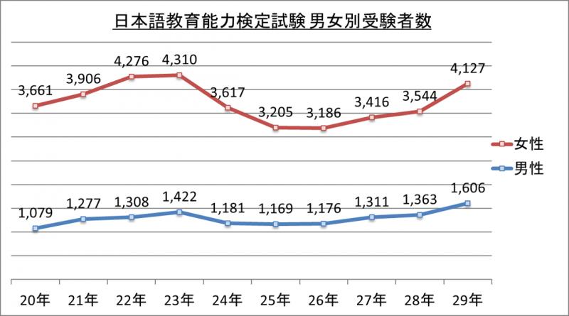 日本語教育能力検定試験男女別受験者数_29