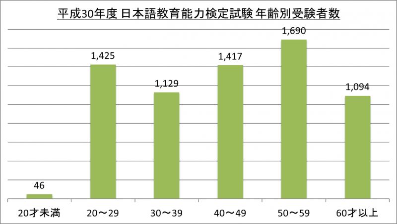 平成30年度日本語教育能力検定試験年齢別受験者数_30