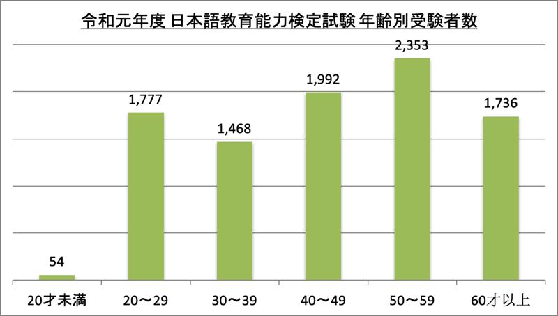 日本語教師年齢別受験者数_令1