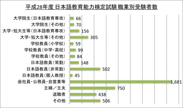 平成28年度 日本語教育能力検定試験 職業別受験者数_28