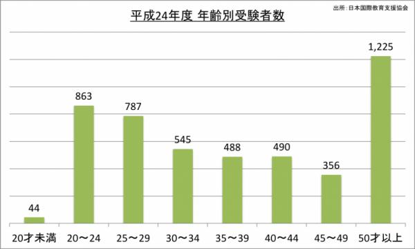 日本語能力検定試験年齢別受験者数_24