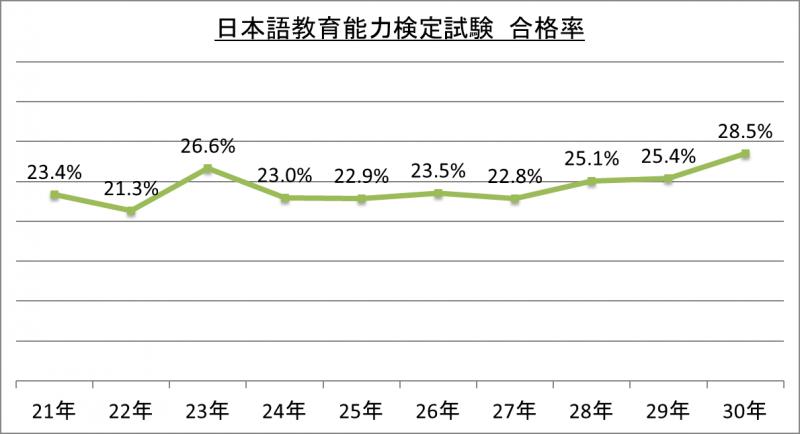 日本語教育能力検定試験合格率_30
