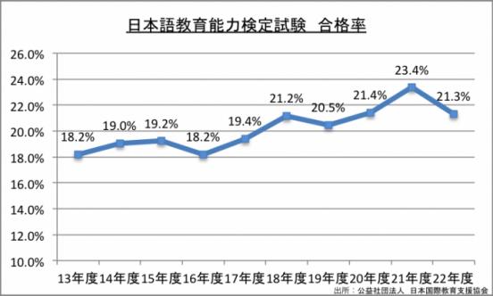 日本語能力検定試験合格率のグラフ