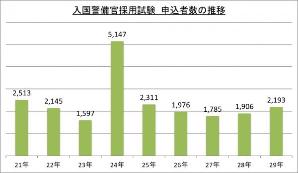 入国警備官採用試験申込者数の推移_29