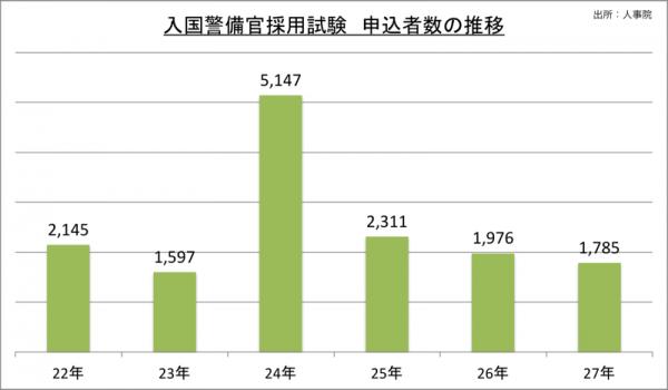 入国警備官採用試験申込者数の推移_27