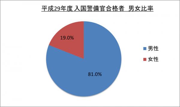 平成29年度入国警備官合格者男女比率_29