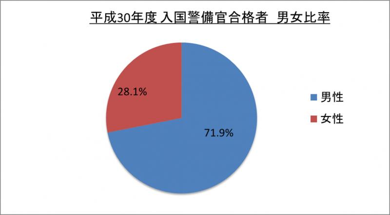 平成30年度入国警備官合格者男女比率_29