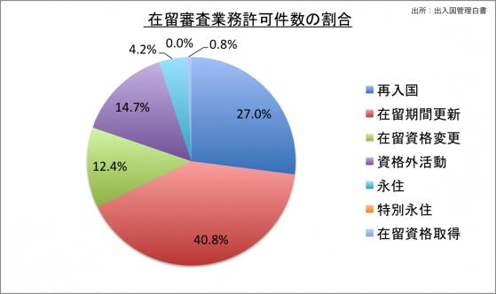 在留審査業務許可件数の割合_25