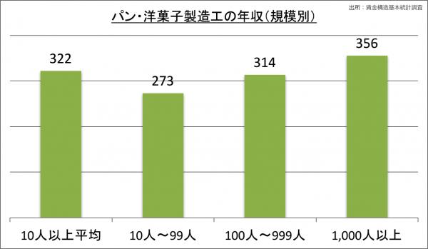 パン・洋菓子製造工の年収(規模別)_28