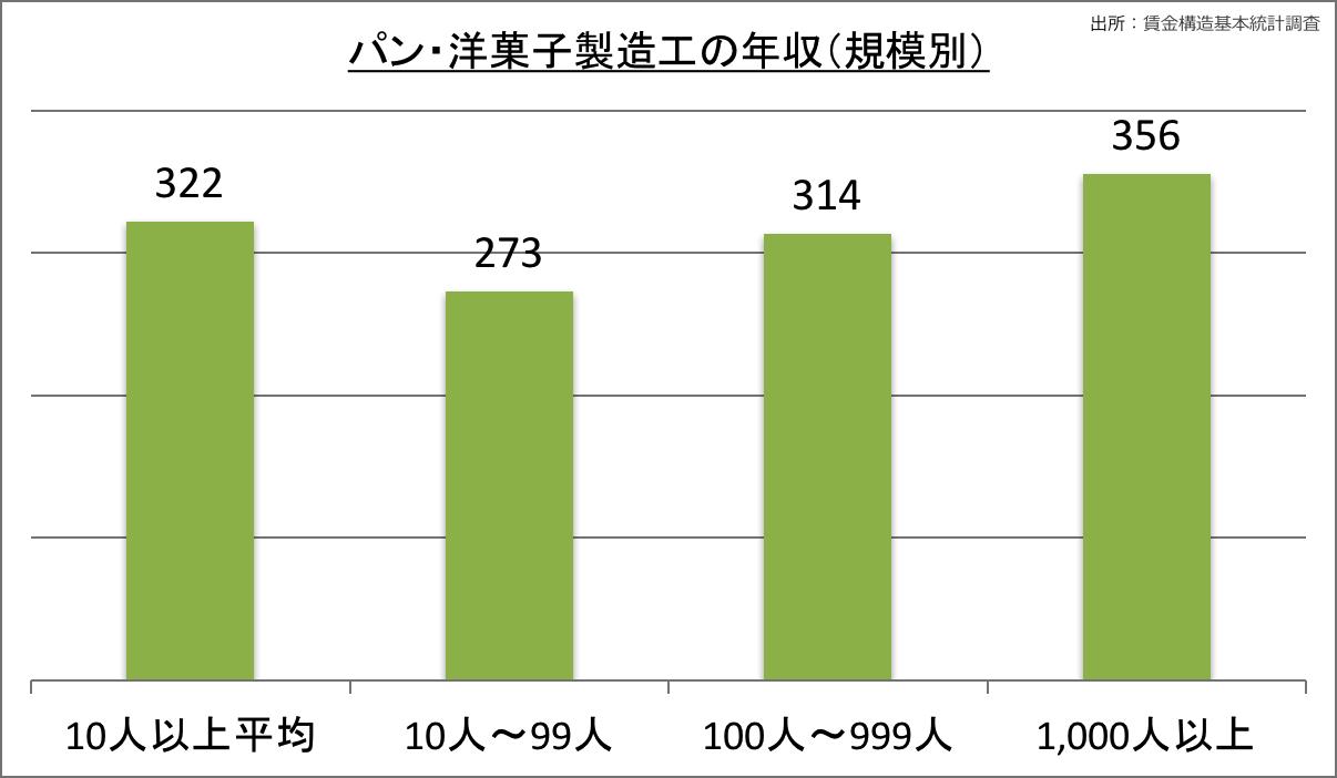 調査 賃金 構造 基本 統計