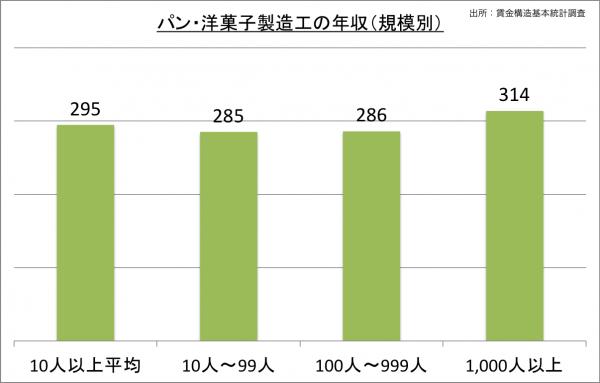パン・洋菓子製造工の給料・年収(規模別)_25
