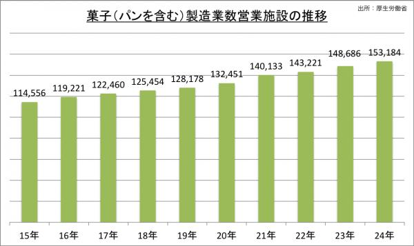菓子(パンを含む)製造業栄養施設数推移_24