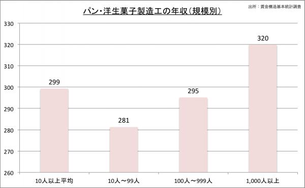 パティシエの給料・年収(規模別)23のグラフ