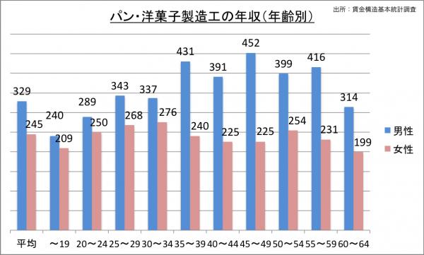 パン・洋菓子製造工の給料・年収(年齢別)_25