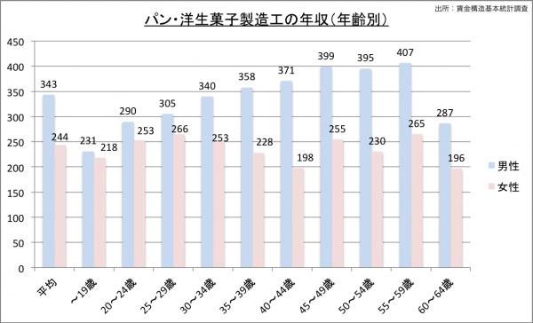 パティシエの給料・年収(年齢別)23のグラフ
