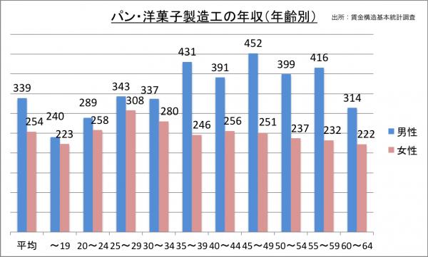 パン・洋菓子製造工の年収(年齢別)_27