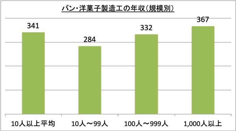 パン・洋菓子製造工の年収(規模別)_r1