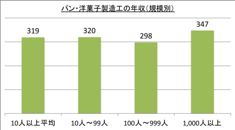 パン・洋菓子製造工の年収(規模別)_29