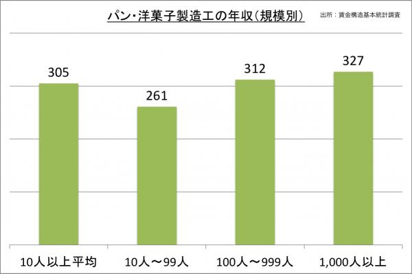 パン・洋菓子製造工の年収(規模別)_27