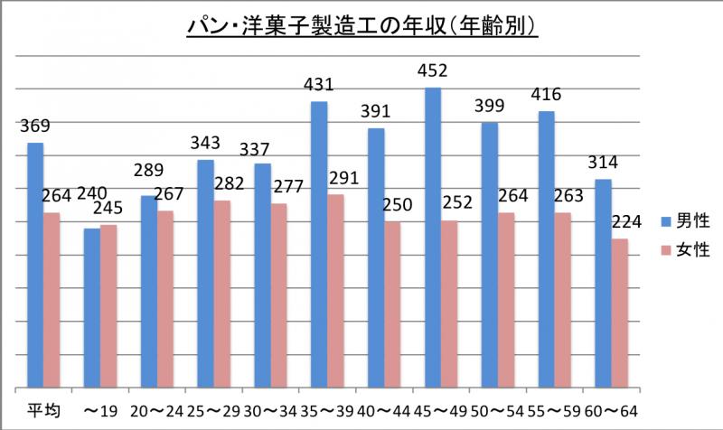 パン・洋菓子製造工の年収(年齢別)_29